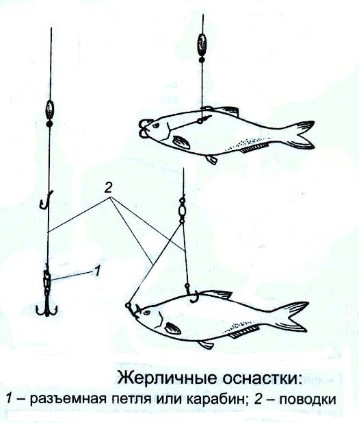 оснастка-жерлицы
